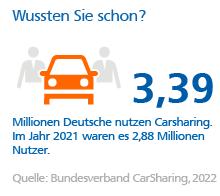 Grafik: Nutzung Carsharing